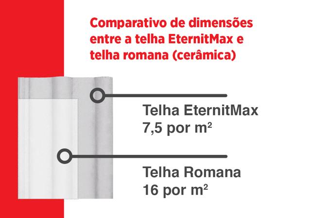 Comparativo de dimensões entre a telha EternitMax e telha romana (cerâmica)